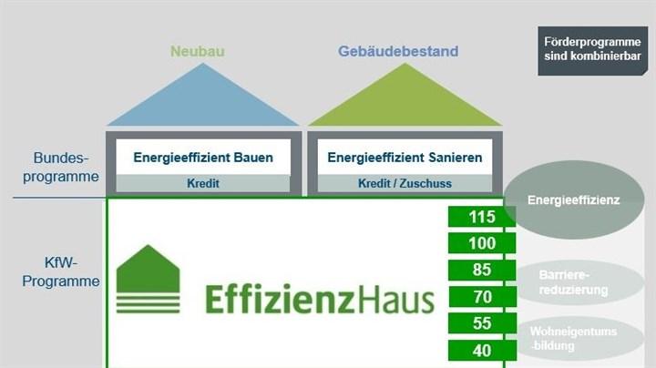 """Modul 1 - EINFÜHRUNG: KfW Effizienzhausförderung """"Energieeffizient Bauen"""""""